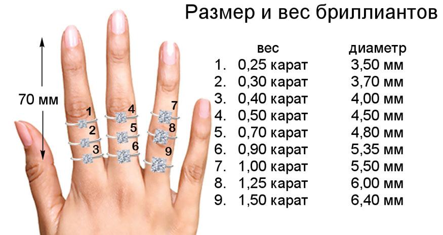 Cколько стоит один карат бриллианта в рублях в России