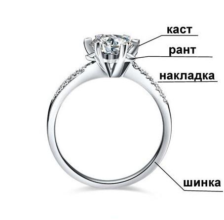 e11c96d8c99c Кольца с бриллиантами - как выбрать кольца с бриллиантами (фото), 4 ...